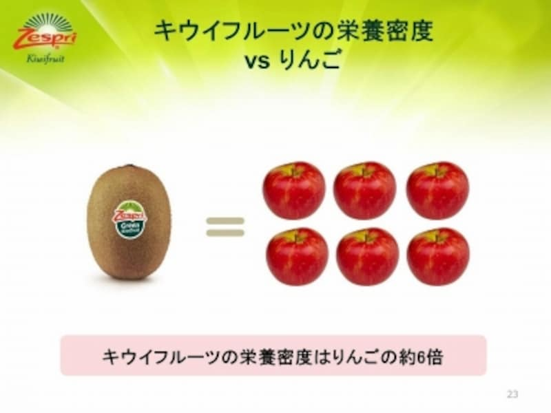 キウイはリンゴの約6倍の栄養素充足率