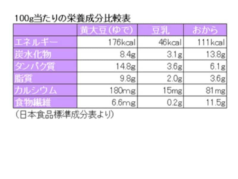 大豆・豆乳・おからの栄養成分比較表