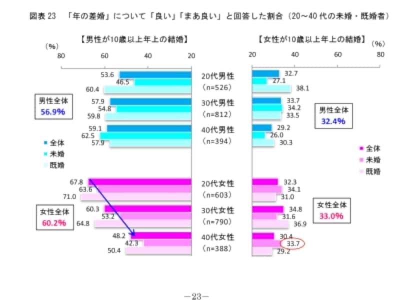 http://www.myilw.co.jp/research/report/2014_03.phpundefined2014年20~40代の恋愛と結婚(第8回結婚・出産に関する調査より)明治安田生活福祉研究所調べ
