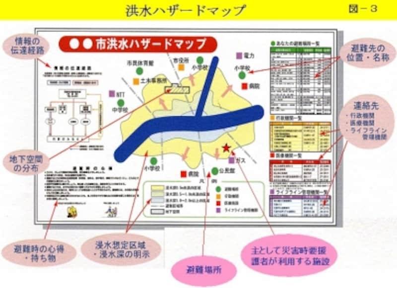 水害ハザードマップの例(国土交通省関東地方整備局ホームページより)