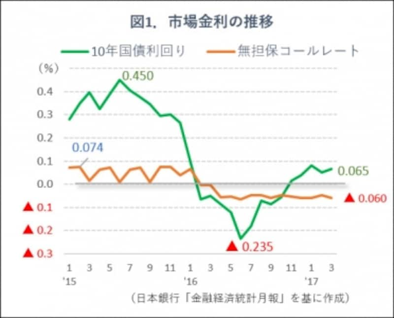 図1.市場金利の推移グラフ