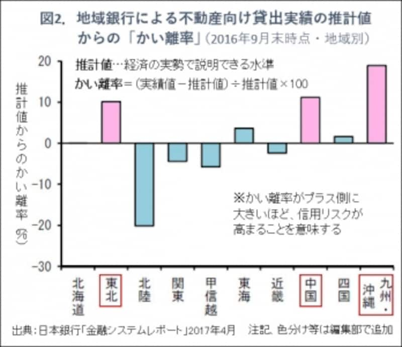 図2.日銀金融システムレポート図版
