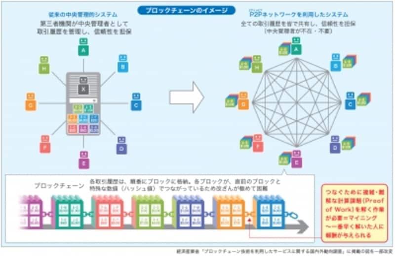 ビットコインを管理する「ブロックチェーン」の仕組み