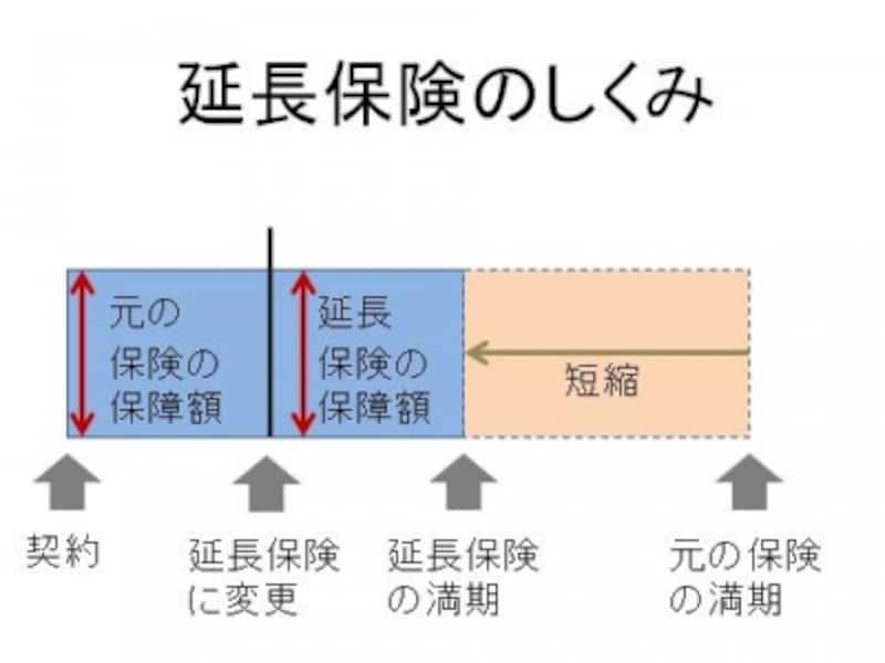 延長保険イメージ