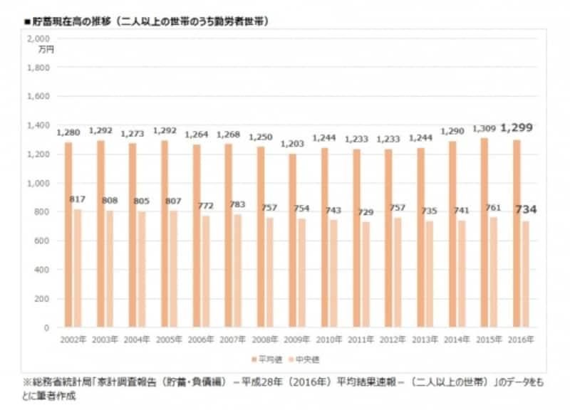 貯蓄現在高の推移(二人以上世帯のうち勤労者世帯