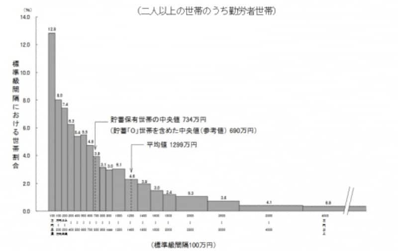 貯蓄現在高の世帯分布(二人以上の世帯のうち勤労者世帯)