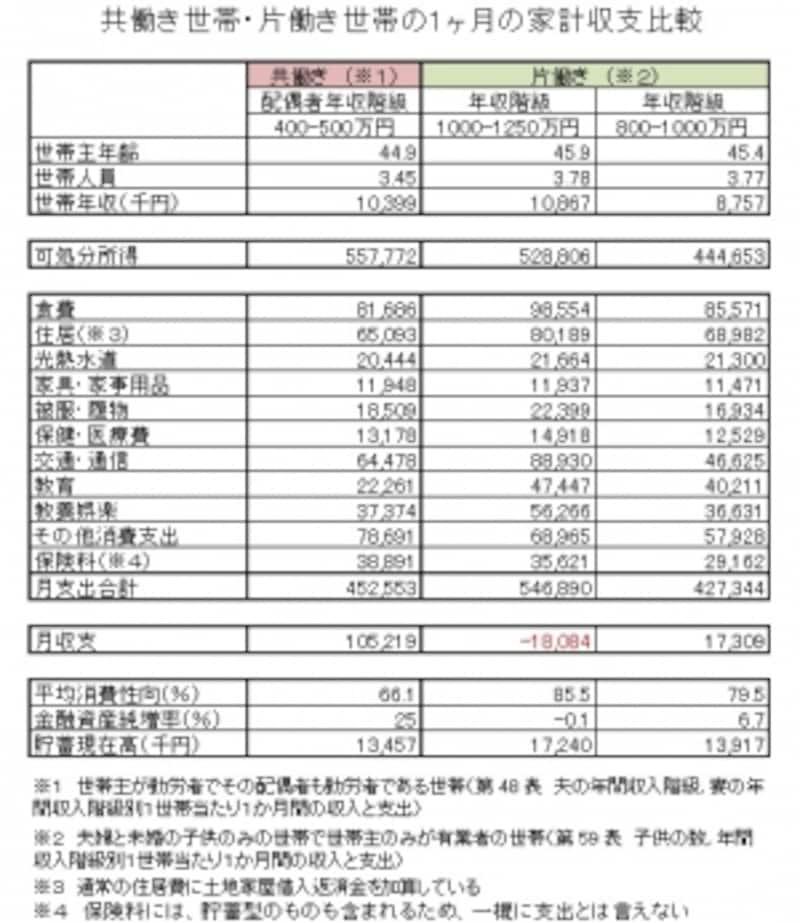 世帯年収1000万円の共働き世帯・片働き世帯の1ヶ月の家計収支比較
