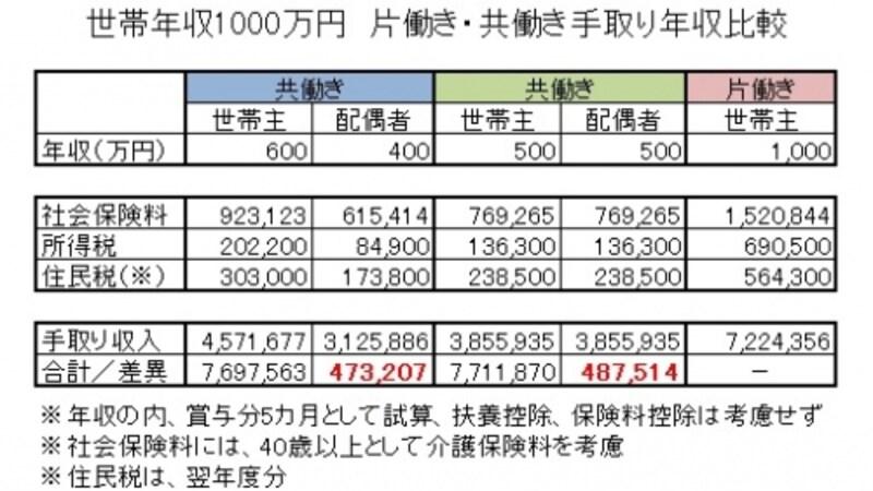世帯年収1000万円undefined共働き・片働き手取り年収比較