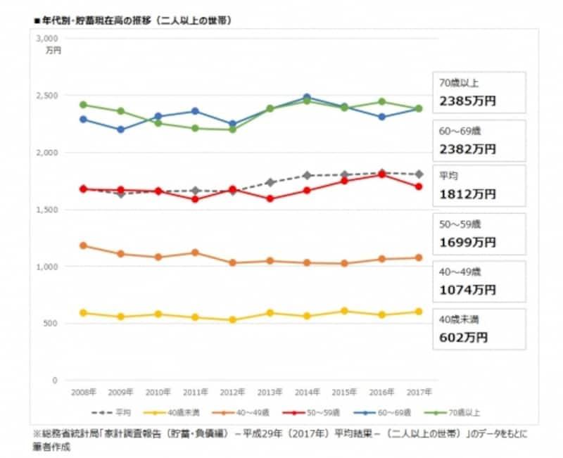 年代別・貯蓄現在高の推移(二人以上の世帯)