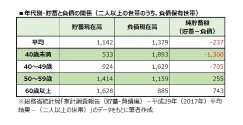 年代別・貯蓄と負債の関係(二人以上の世帯のうち、負債保有世帯)