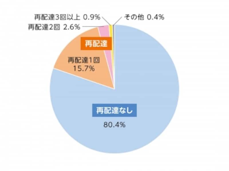 国土交通省「平成26年12月undefined宅配事業者3社によるサンプル調査」