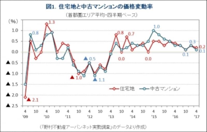 図1.中古マンションと住宅地の価格変動率推移グラフ
