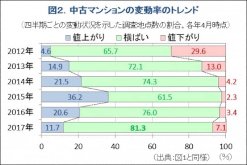 図2.中古マンションの「値上がり」「横ばい」「値下がり」シェアの推移グラフ