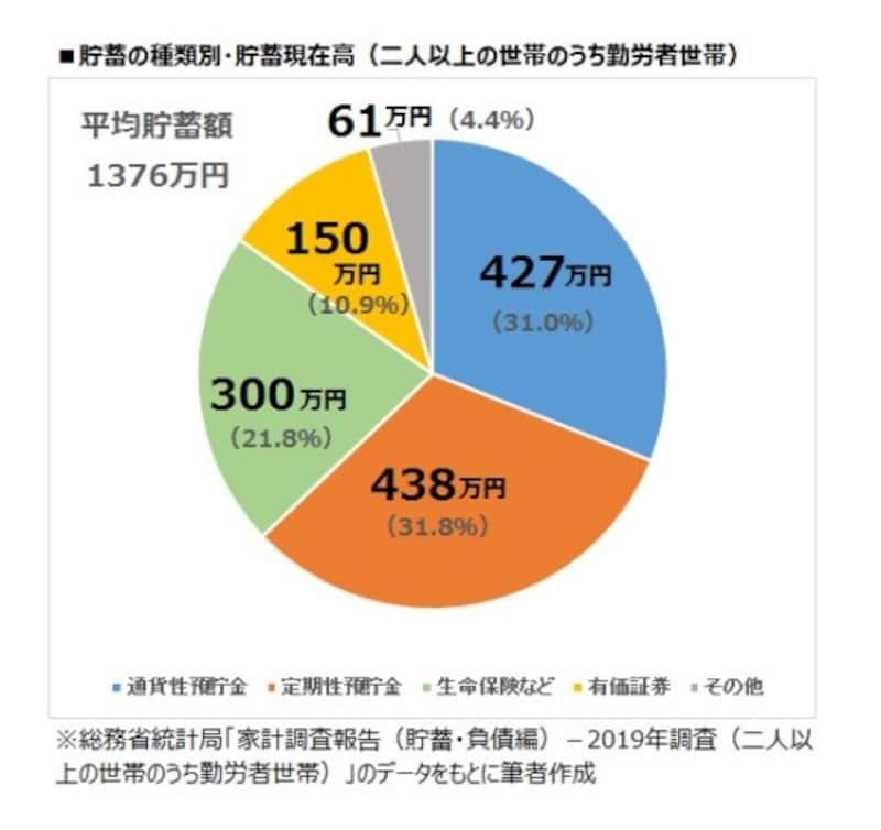 貯蓄の種類別・貯蓄現在高(二人以上の世帯のうち勤労者世帯)