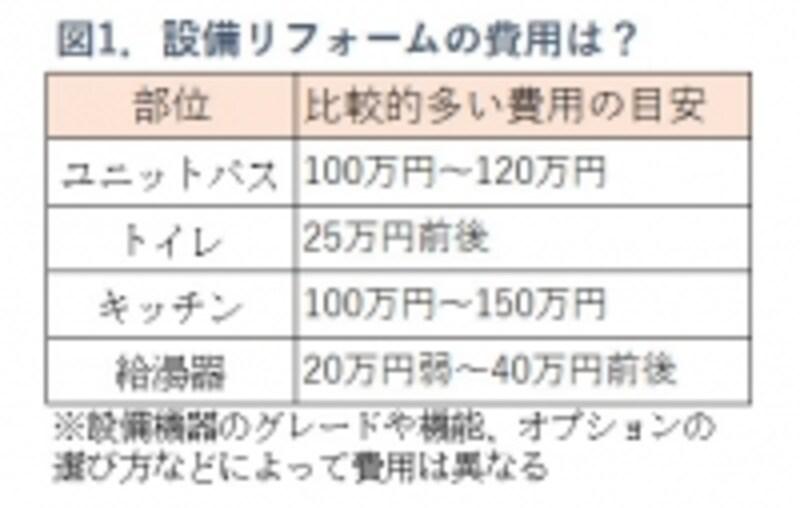 図1.設備リフォームの価格の目安表