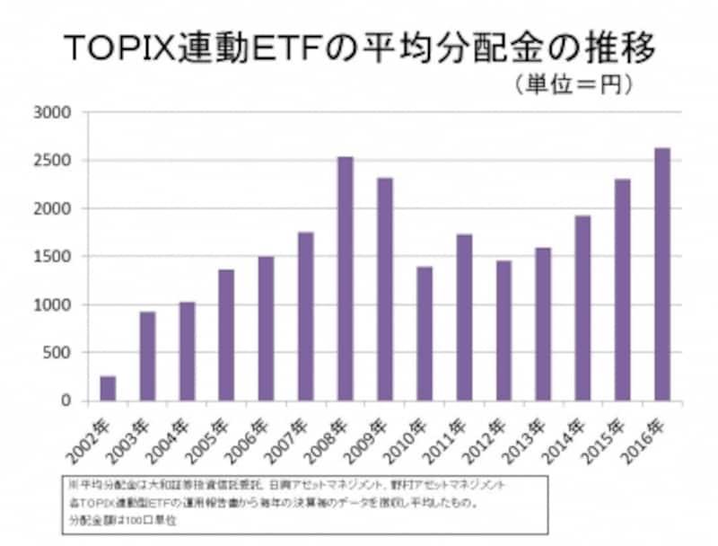 TOPIX連動ETFの平均分配金の推移