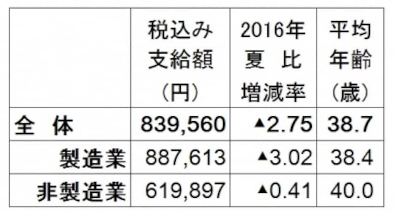 2017年夏のボーナス回答・妥結状況。全体の支給額平均は83万9560円で2016年夏比2.75%減。調査対象の企業は、上場企業と日本経済新聞社が選んだ有力な非上場企業727社のうち集計可能な企業のみで算出(出典:日本経済新聞社賃金動向調査、2017年5月9日現在。加重平均、増減率と前年比は%、▲は減)