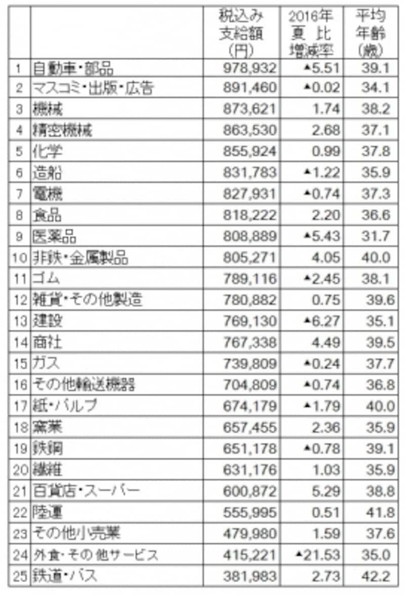 2017年夏のボーナス業種別回答・妥結状況。調査結果より筆者が支給額順にランキング(出典:日本経済新聞社ボーナス調査、2017年5月9日現在。加重平均、増減率は%、▲は減)