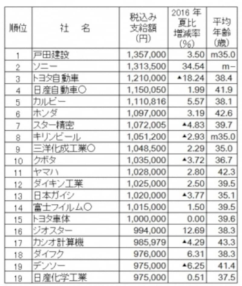 2017年夏のボーナス支給額ランキング(会社別)。会社別では戸田建設がボーナス支給額トップ。(出典:日本経済新聞社ボーナス調査、2017年5月9日現在、○は会社回答段階。―は非公表、▲は減、mはモデル)