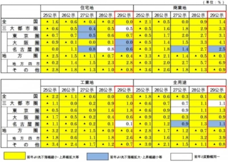 平成29年度宅建士試験の免除科目の統計資料