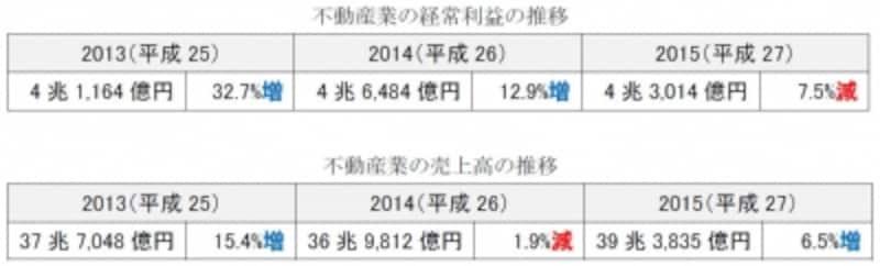 平成29年度宅建士試験用の統計資料(法人企業統計)