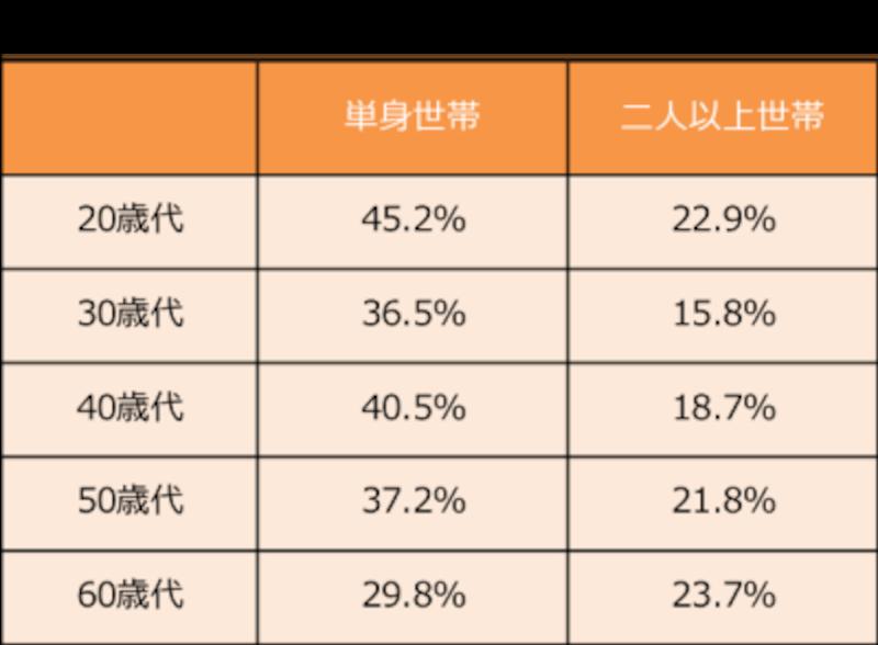 金融広報中央員会「家計の金融行動に関する世論調査(2019年)」より筆者作成