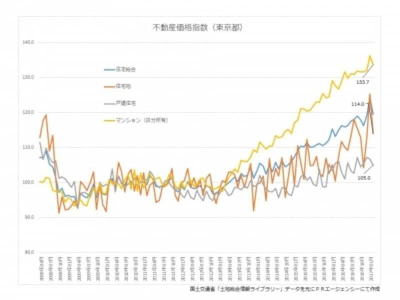 不動産価格指数推移