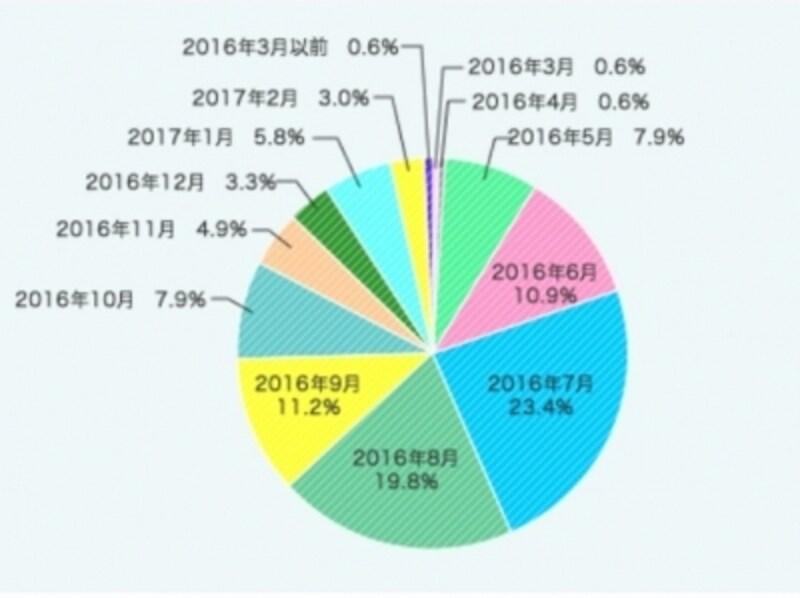 「あんふぁん」読者アンケートより。調査実施時期:2017年3月1日~14日