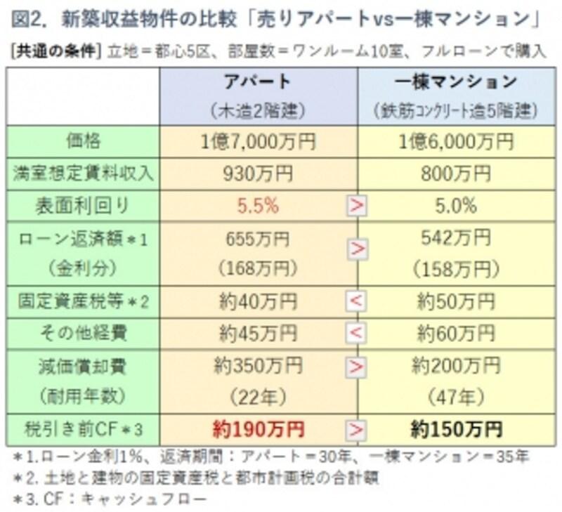 図2.売りアパートと一棟マンションの収支比較表
