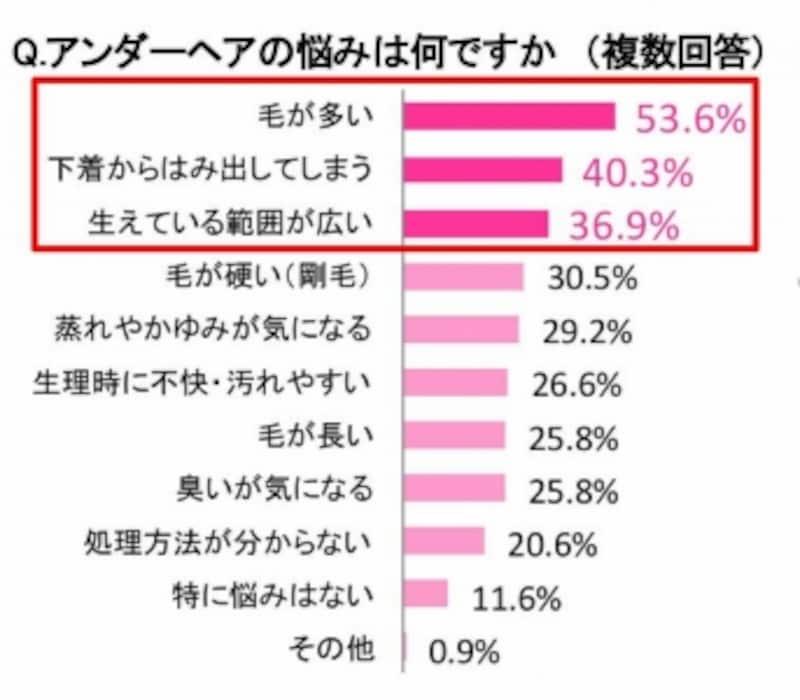 毛量に関する悩みの割合が多い(シック・ジャパン株式会社調べ)