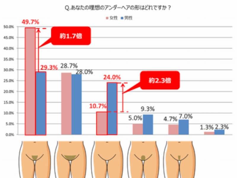 男女間のアンダーヘアの理想の形(ミュゼプラチナム調べ)