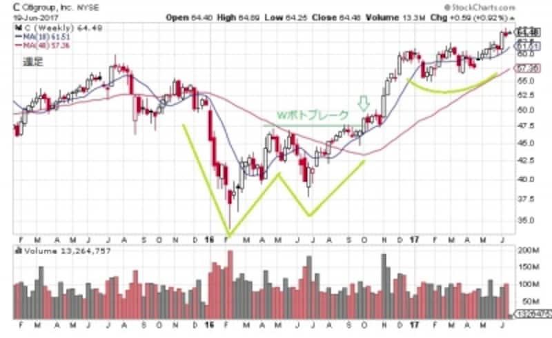 株価チャートは6月に二番底を付け、以降は完全に上昇トレンドに乗っている形