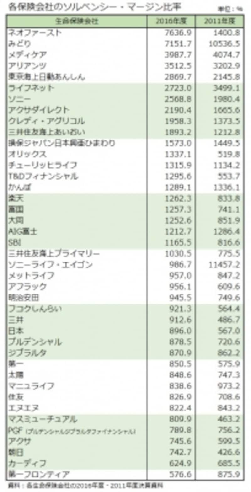 各保険会社のソルベンシー・マージン比率