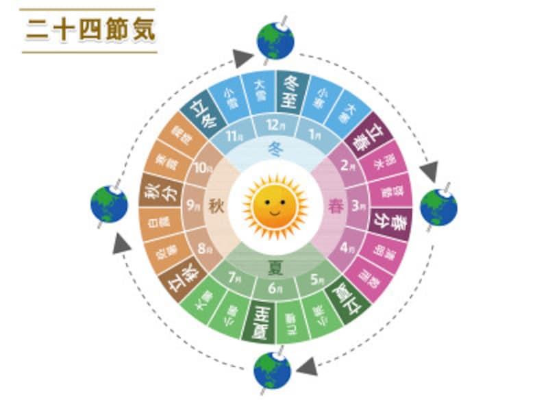 立秋は二十四節気のひとつ。二十四節気は季節の移り変わりを知るためのもので、約15日間ごとに24に分けられています。