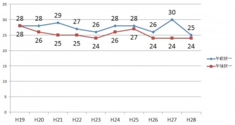 基準点の推移(平成19年度~平成28年度)