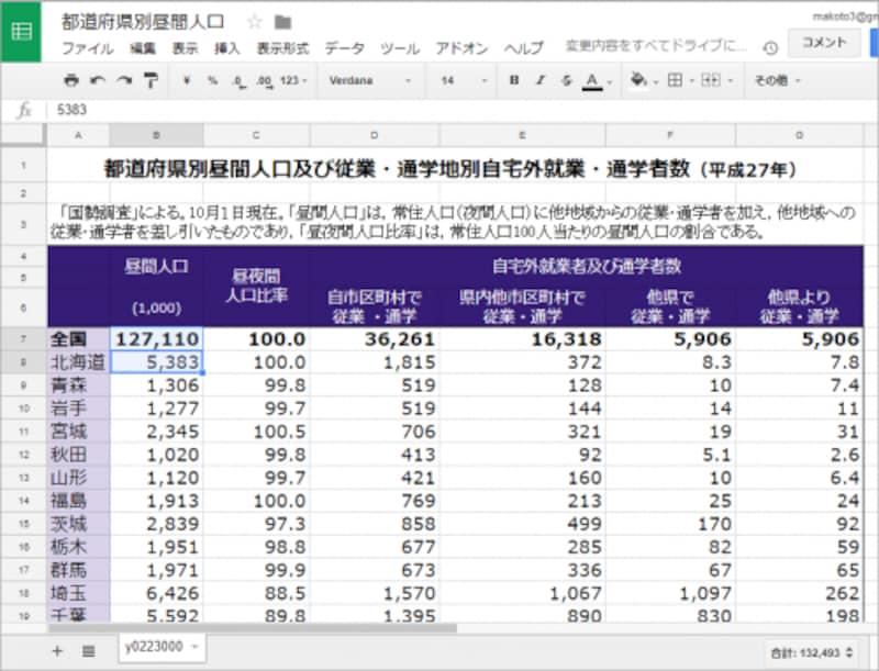 47都道府県の昼間の人口を調査したデータです