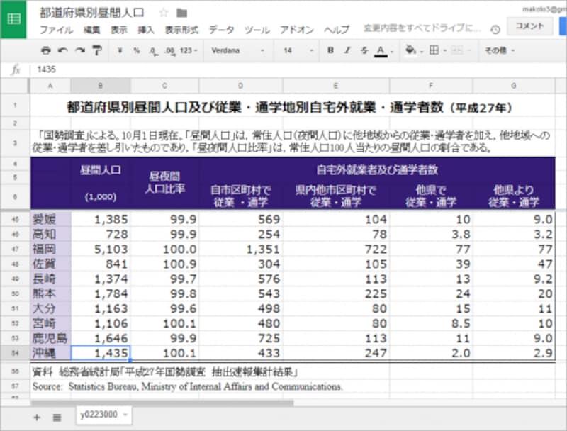 スクロールして表の下の方を表示しても、1~6行はつねに表示されます。このため、表のデータが何を意味しているのか迷うことがありません