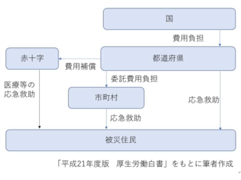 災害救助法undefined救助の仕組み