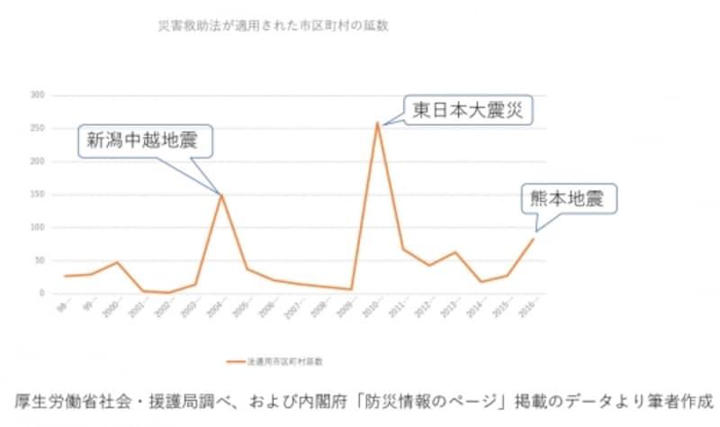 災害救助法が適用された市区町村の数