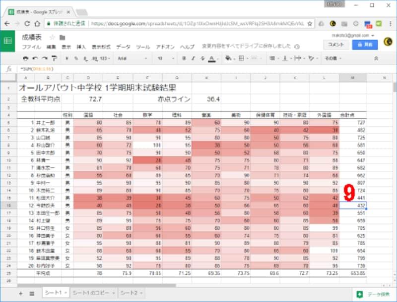 9.適当なセルをクリックして範囲選択を解除しましょう。得点が低いセルほど赤い色が濃くなり、高いセルほど白くなっているので、得点の高い箇所、低い箇所を全体的に把握することができます