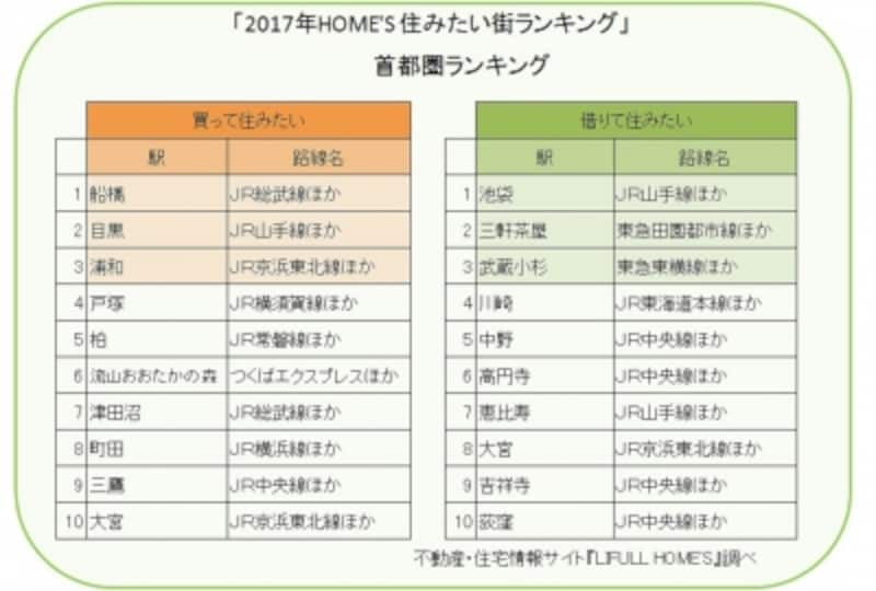 不動産・住宅情報サイト『LIFULLHOME'S』「2017年HOME'S住みたい街ランキング」を元にガイド平野が図表作成(クリックすると拡大表示されます)