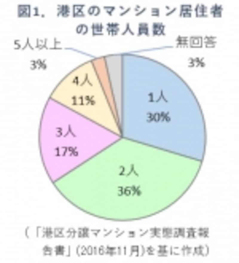 図1.港区の世帯構成円グラフ