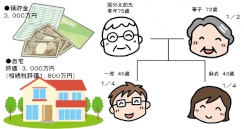 国分太郎家の遺産分割の事例
