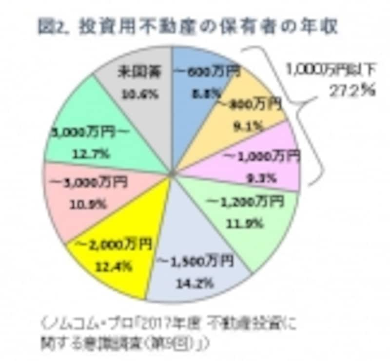 図2.不動産投資家の年収・ノムコムプロ