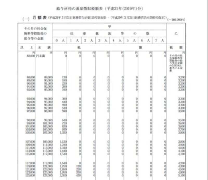 源泉徴収税額表抜粋(出典:国税庁)