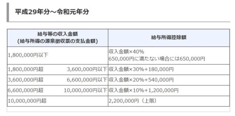 平成29年分~令和元年分までの給与所得控除額 (出典:国税庁資料より)