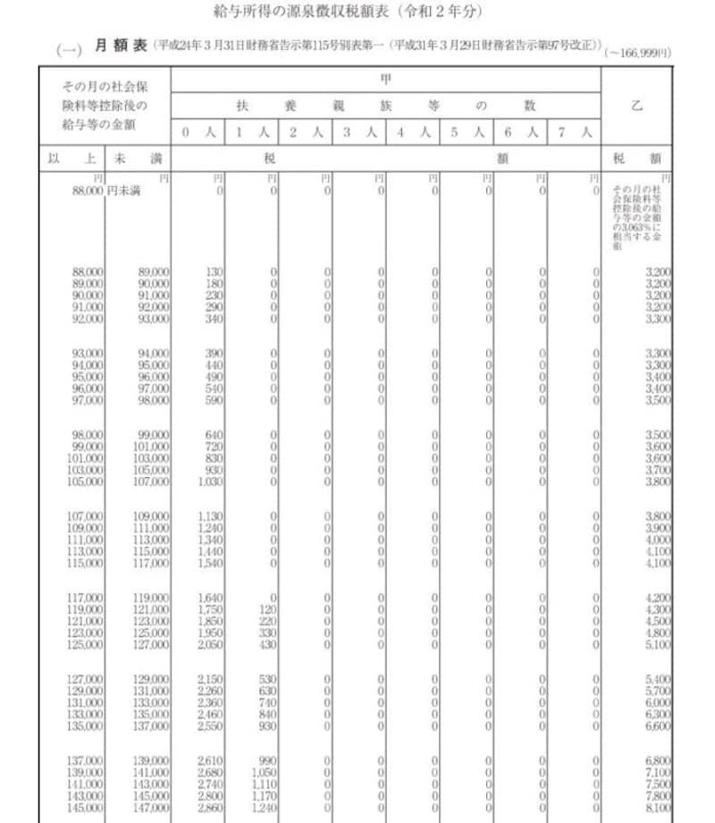 令和2年以降の源泉徴収税額表 抜粋 (出典:国税庁資料より)