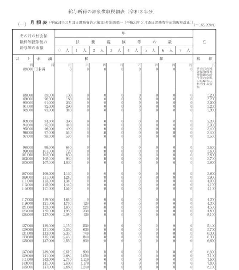 令和3年分の源泉徴収税額表 抜粋 (出典:国税庁資料より)