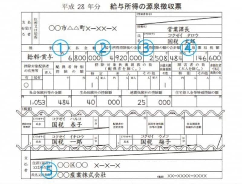 源泉徴収票の記載例抜粋(出典:国税庁資料より)