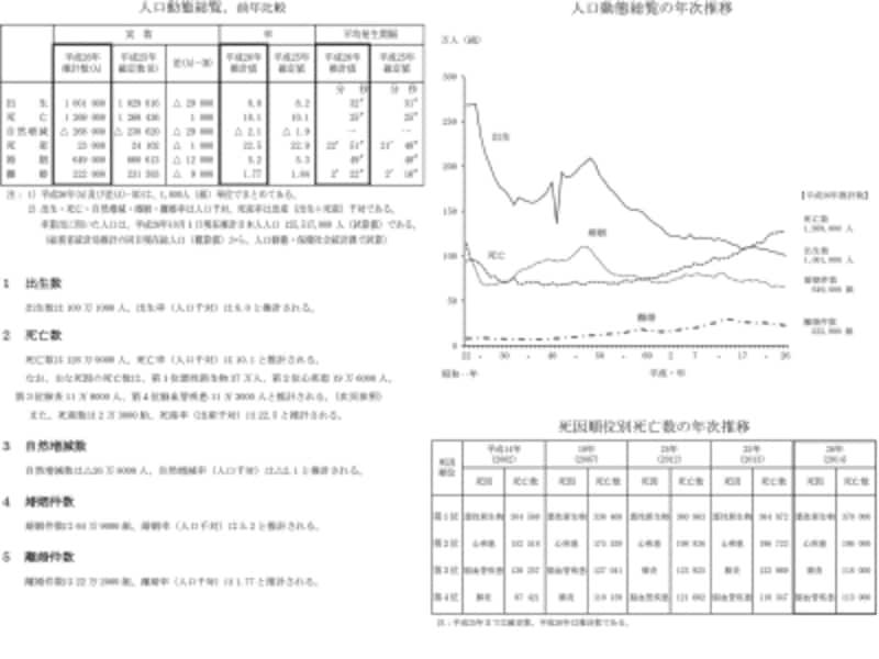 データ出典:厚生労働省の『人口動態統計の年間推計』http://www.mhlw.go.jp/toukei/saikin/hw/jinkou/suikei14/index.html
